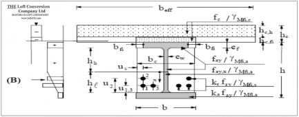 Structural calculations for RSJ loft conversion.