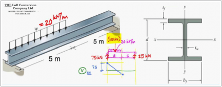 Structural calculations for RSJ loft conversions.